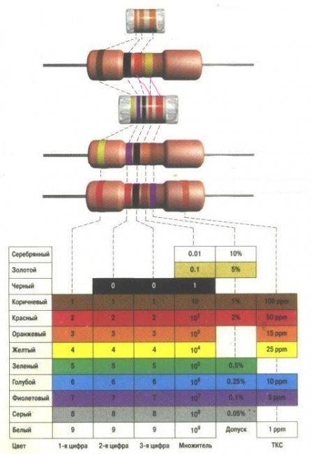Резисторы - цветовая маркировка