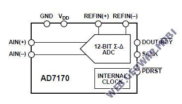 Новые АЦП AD7170 и AD7171
