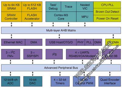 Новые микроконтроллеры с частотой процессора 120 МГц