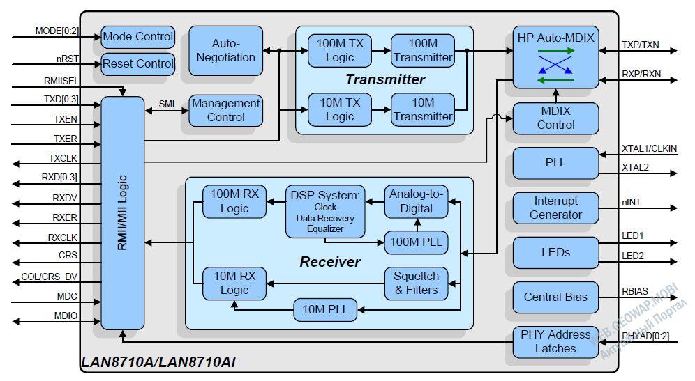 модемы/маршрутизаторы, DSL