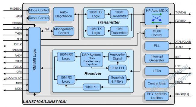LAN8710 - 10/100 Ethernet-трансивер